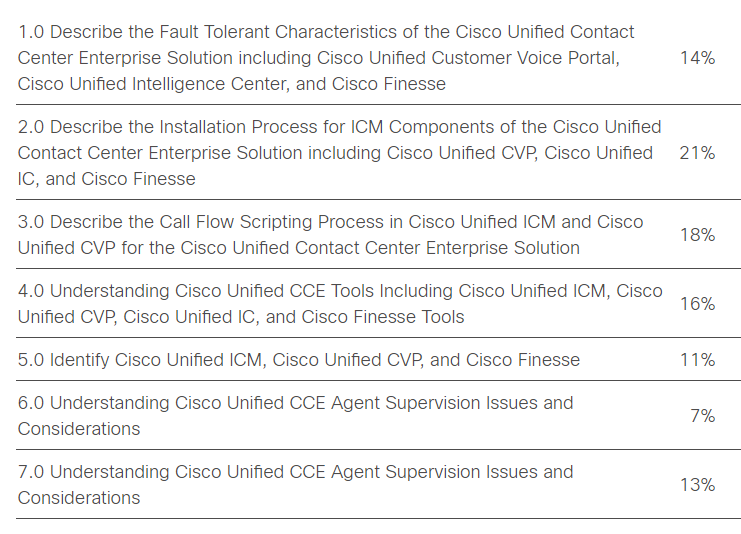 Cisco 500-450 topics