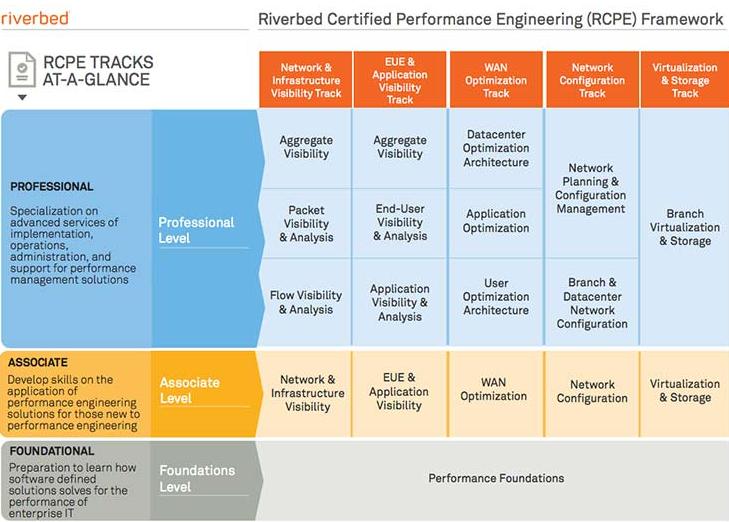 Riverbed framework