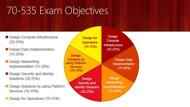 Exam 70-535 Architecting Microsoft Azure Solutions exam objectives